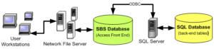 SQL Data Flow