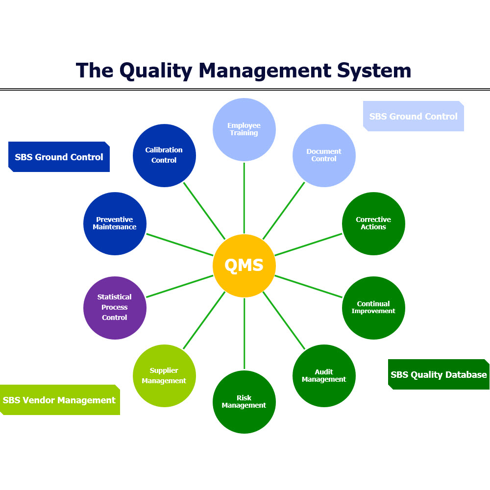 Improve Your Qms Sunday Business Systems